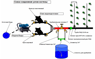 Системы полива и орошения