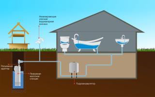 Схема монтажа водопровода в частном доме