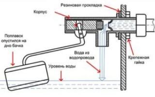 Как отрегулировать поплавок в унитазе с кнопкой